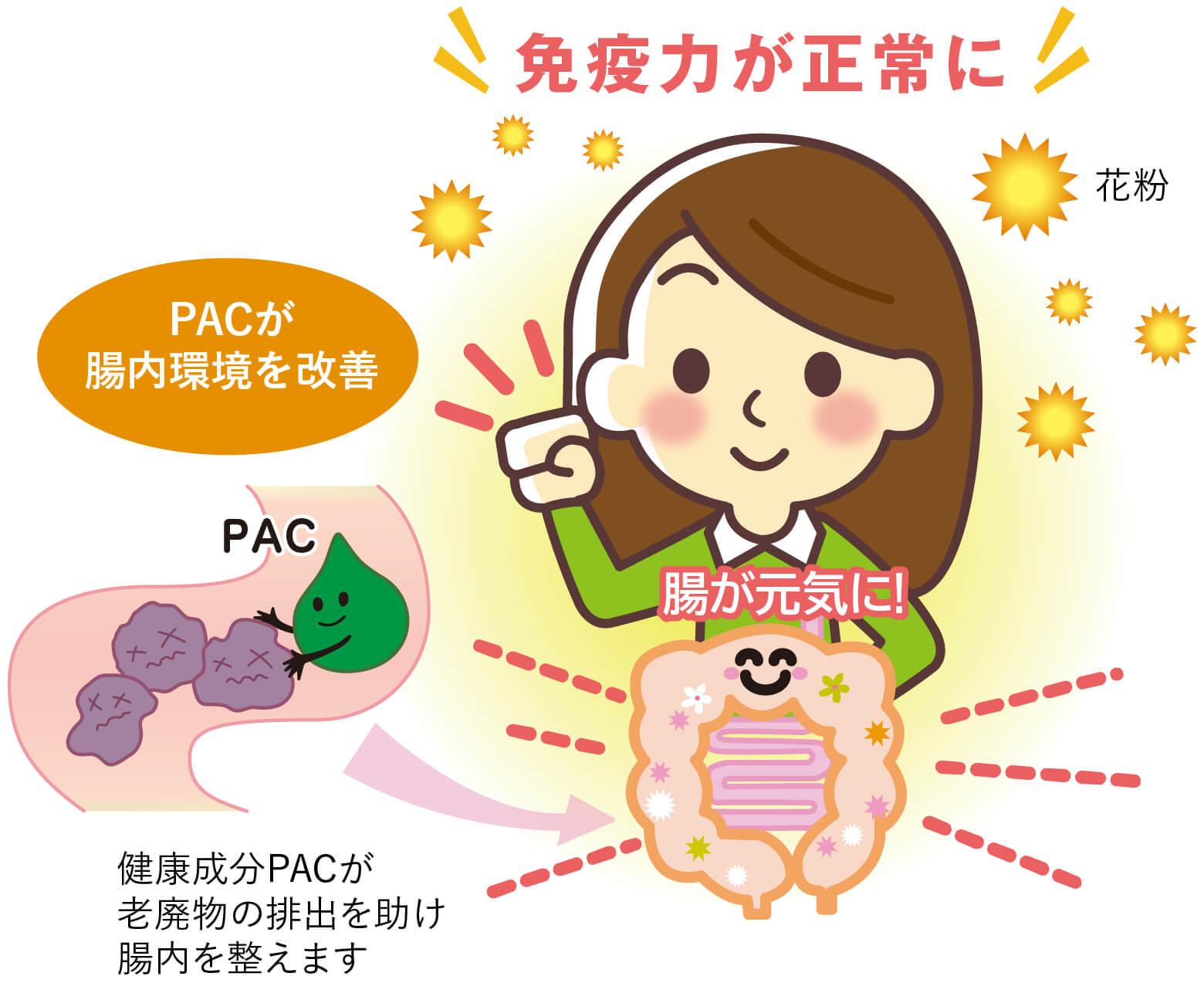 花粉症などアレルギー症状が和らぐはたらきがあります