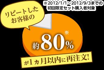 リピートしたお客様の約80%が1ヶ月以内に再注文!