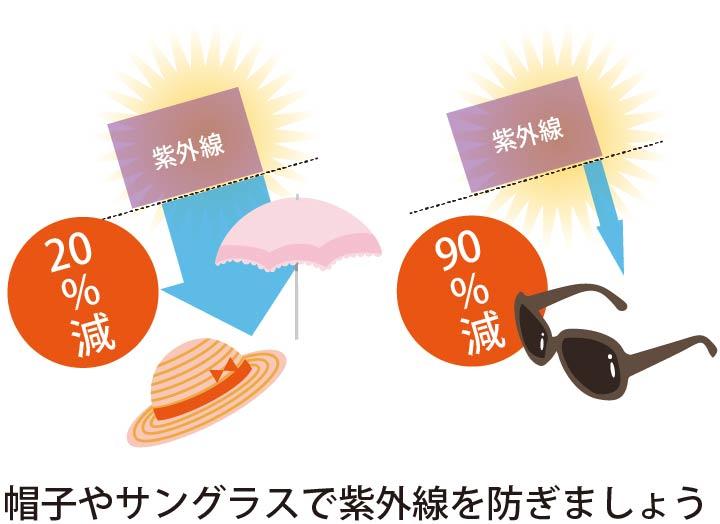 帽子やサングラスで紫外線を防ぎましょう
