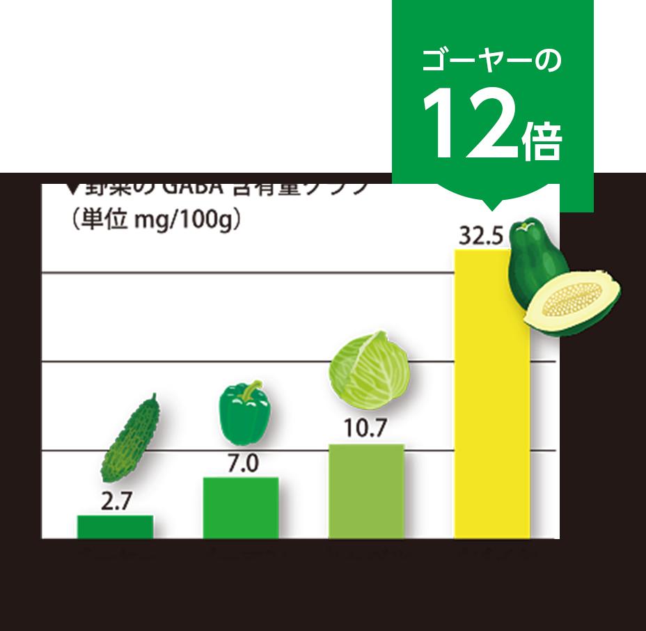 青パパイヤとその他野菜のGABA含有量グラフ