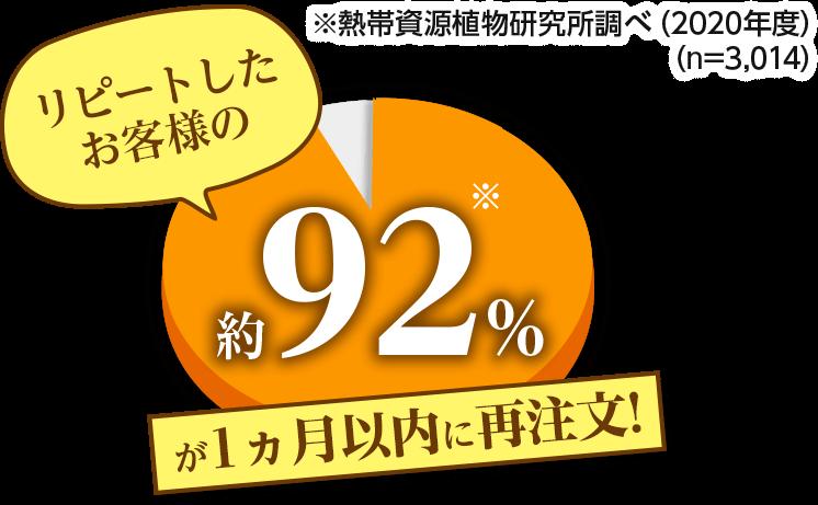 リピートしたお客様の約92%が1ヵ月以内に再注文!